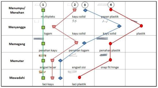 Kombinasi fungsi untuk menghasilkan alternatif produk